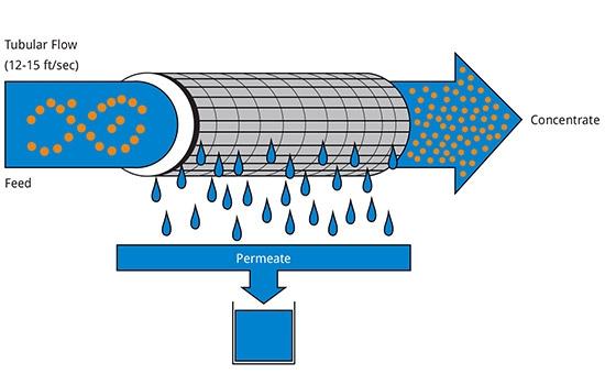 تکنولوژی تصفیه آب به روش اولترافیلتراسیون