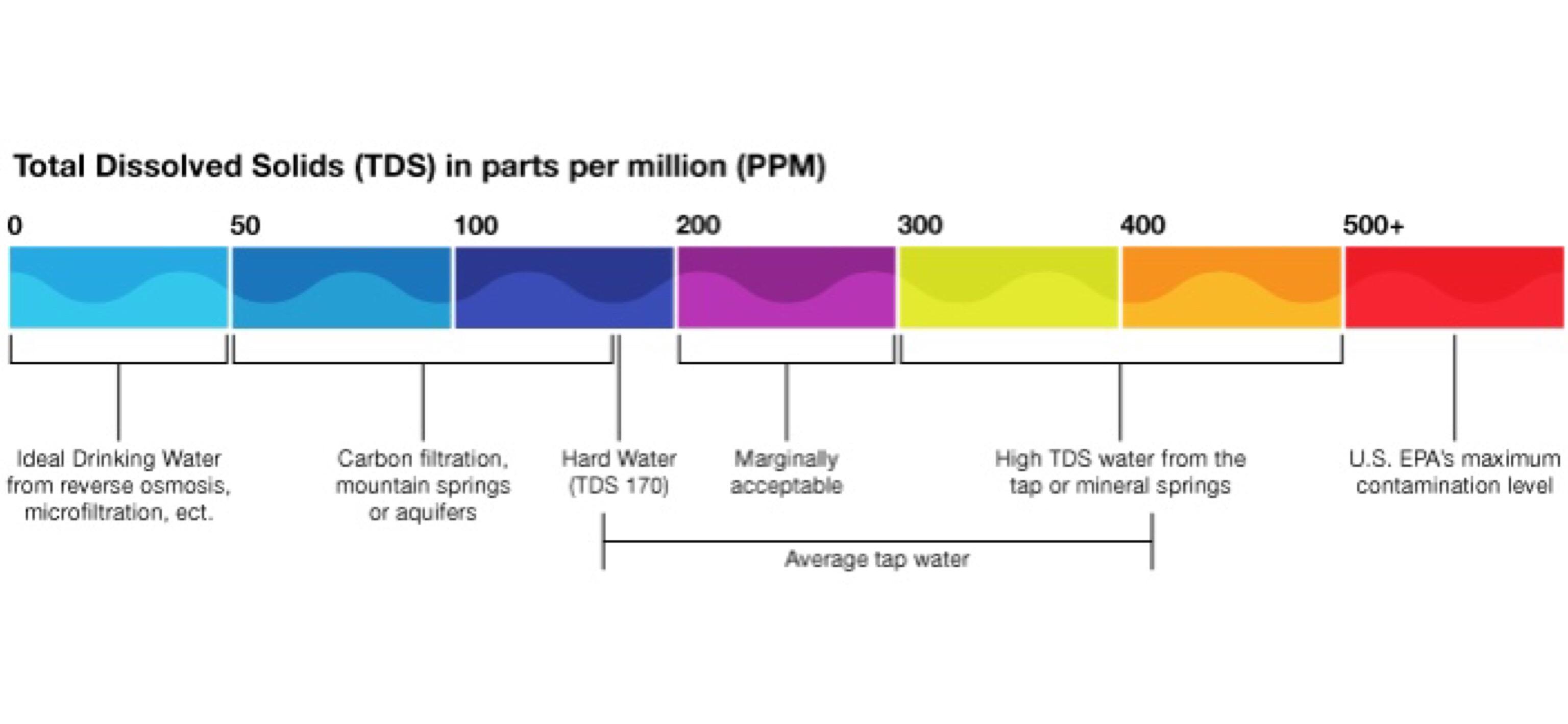 سختی آب یا TDS به چه معنایی است