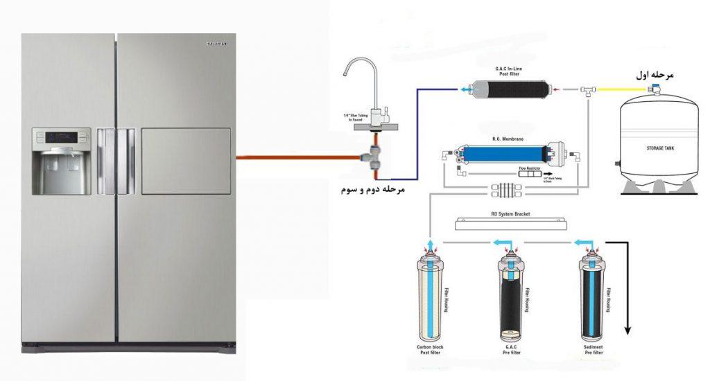 متصل کردن دستگاه تصفیه به یخچال